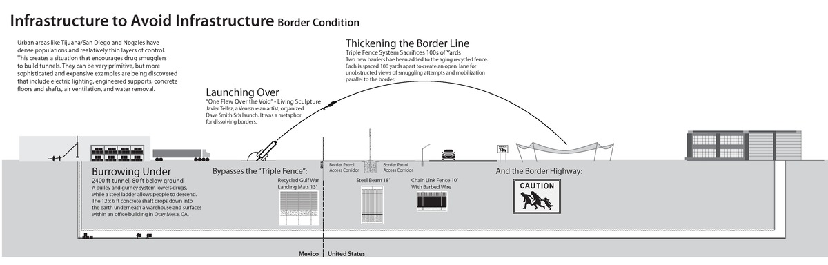 Section illustrates infrastructure to control and subvert controls of movement across the border