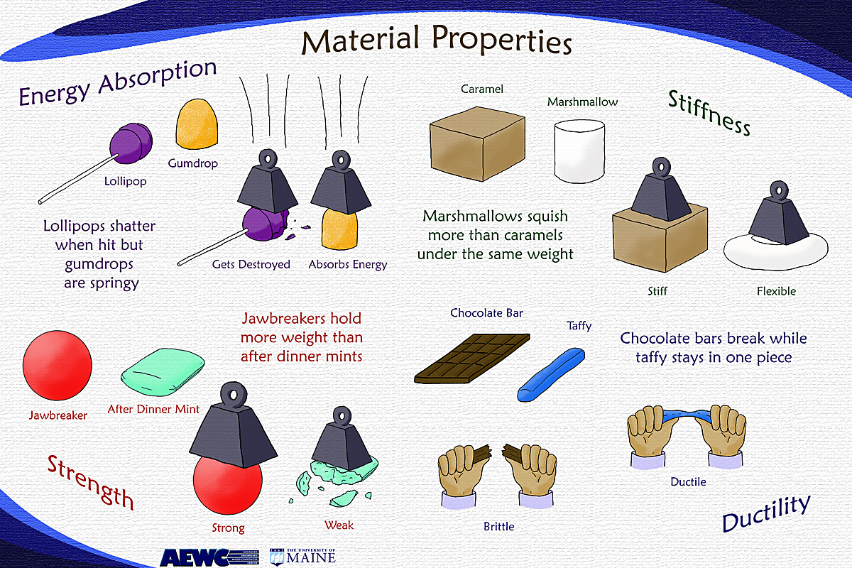 Photoshop, poster illustrating material properties comparing material to candy