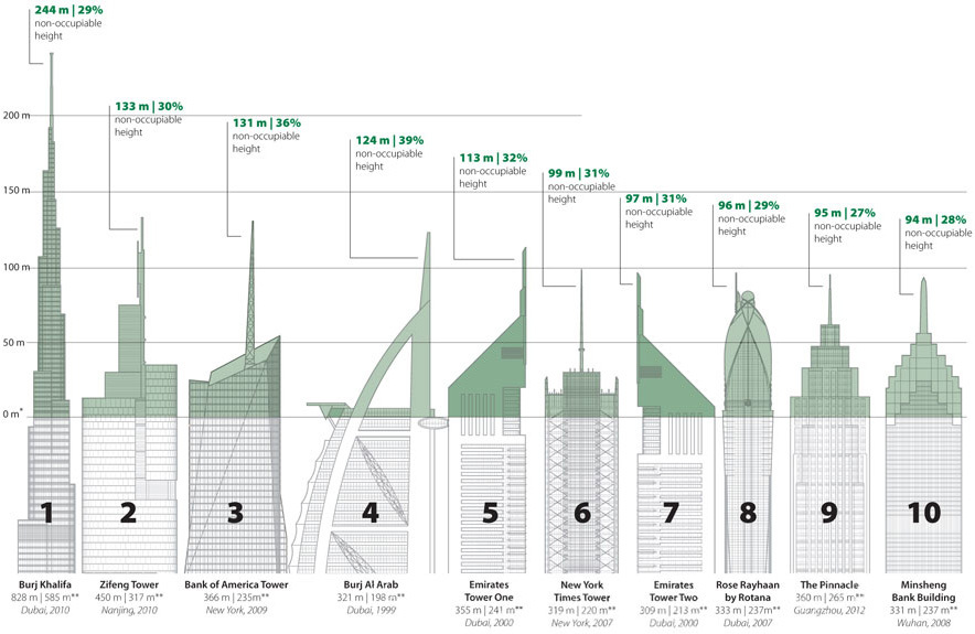 Ten tallest Vanity Heights in the supertalls completed as of July 2013. (Graphic: CTBUH)