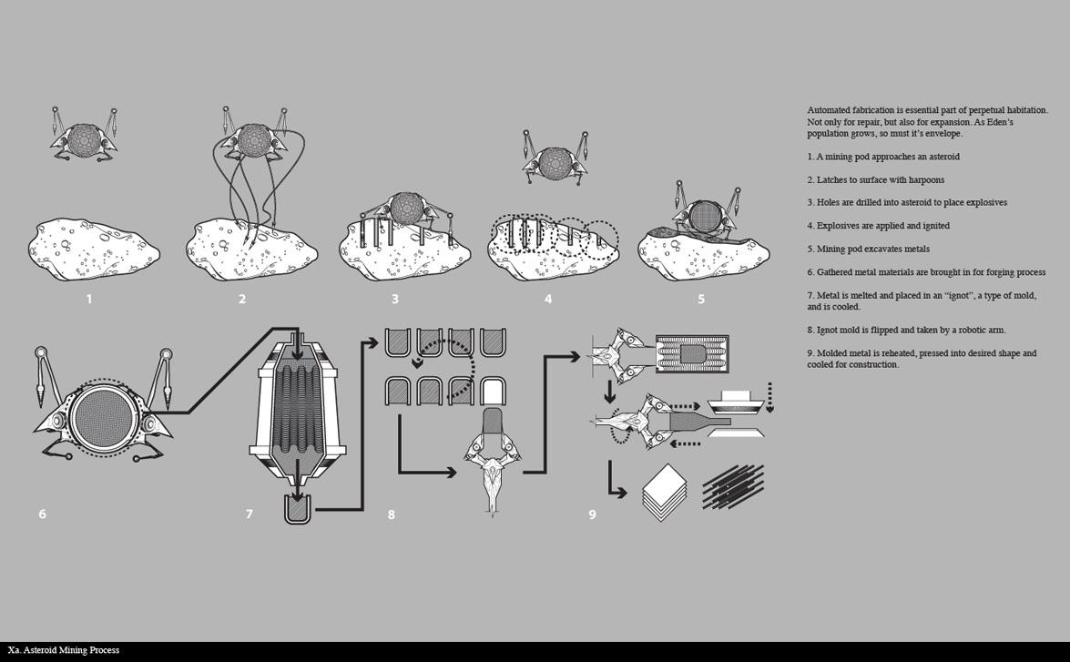 Asteroid Mining Process