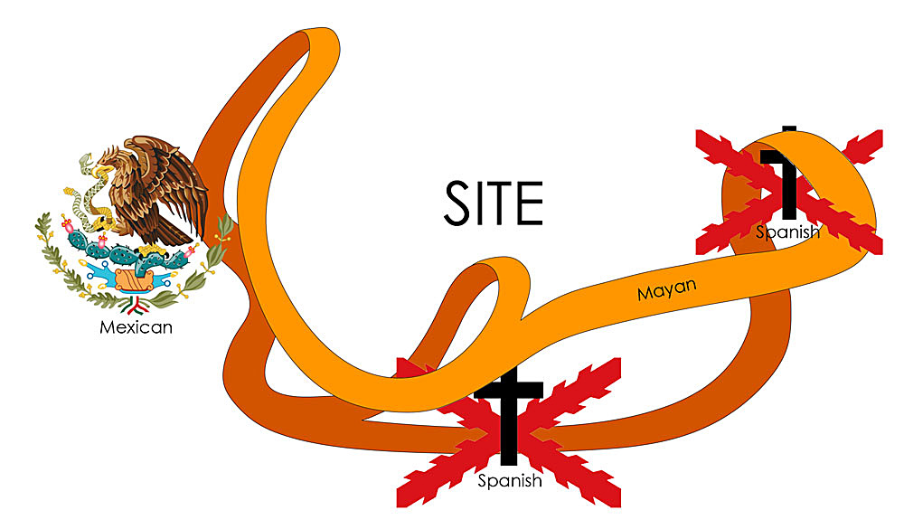 Diagram depicting culture surrounding site