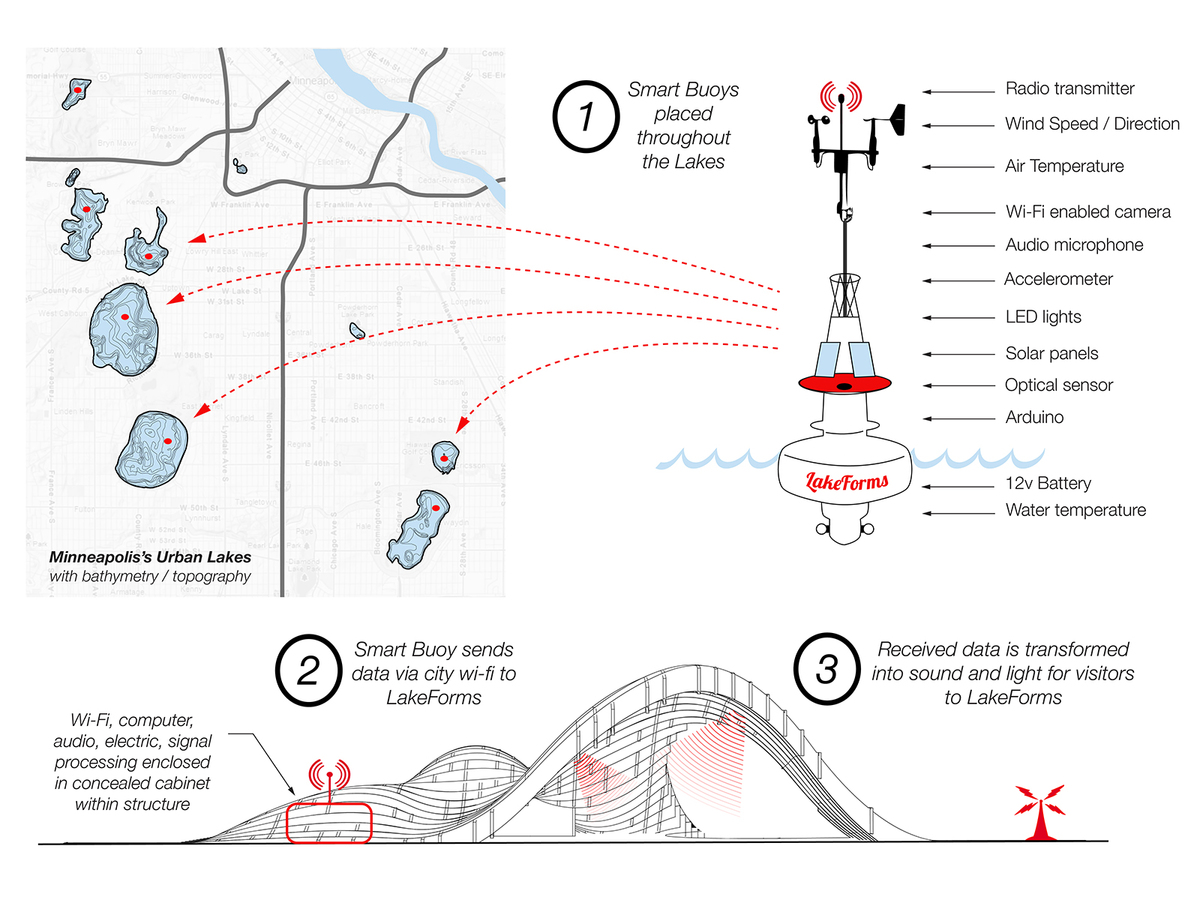 "Custom-built ""smart buoys"" are placed throughout the Minneapolis's lakes, gathering data and transmitting it via wifi to the pavilion as sensory audio and visual information."