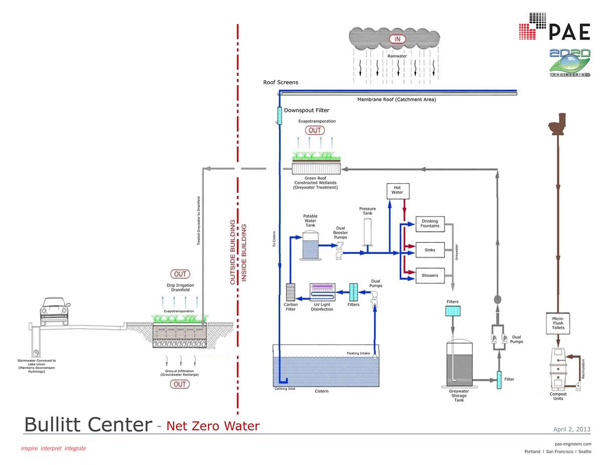 Net Zero Water Diagram