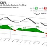 2013 ABI trends via AIA