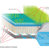Global Holcim Awards Bronze 2012: Urban renewal and swimming-pool precinct, Berlin, Germany: Functional diagram of filter basin. (Image © Holcim Foundation)