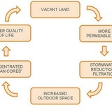closed loop, sustainable urban design via Kurt Neiswender