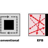 Diagram, shifting core (Image courtesy of OMA)