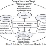 A possible Design system of Logic for the military