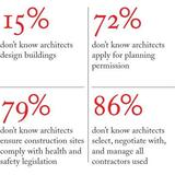 survey results via The Architects' Journal.