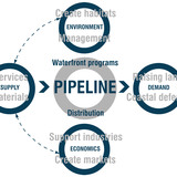 Diagram showing pipeline service exchanges and economics.