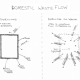 Domestic Waste Flows via Matthieu Bain and Andrew Perkins