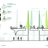 Figure 10. Cultural connections. Expanding the burgeoning light industrial district links the knowledge and manufacturing communities with a new cultural agenda: local agriculture, bespoke quality, craft, and intelligence. High-quality, low-carbon, export-oriented services and products link to a...