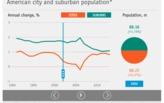 From an urban planning/demographics/housing junkie