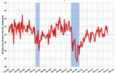 "AIA reports outlook for Architecture Billings Index ""remains positive"""