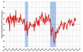 Architecture Billings Index shows slower expansion in October