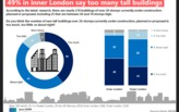 Almost half of Londoners support limits on building height