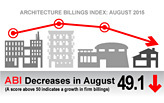 Architecture Billings Index retracts slightly in August