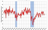 Architecture Billings Index increases slightly in January