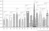 2014 was the tallest year by far for skyscrapers, CTBUH finds