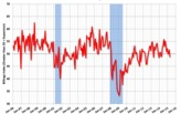 "Architecture Billings Index in April ""stuck in winter slowdown"""