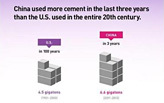 China used more cement in 3 years than the U.S. did in the entire 20th century