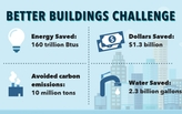 Better Buildings Leading to Big Energy Savings