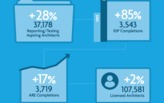 """NCARB releases """"By the Numbers"""" report for 2015 – and in general, things don't seem so terrible"""