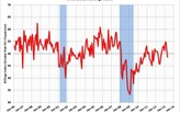 ABI Reverts into Negative Territory for First Time in Nine Months