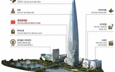 Korea's tallest tower poised to rival Dubai's Burj Khalifa as iconic tourist attraction