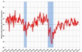 Architecture Billings Index in July remains in positive terrain but higher volatility expected due to U.S. presidential election