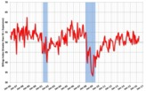 Architecture Billings Index in June positive for fifth consecutive month