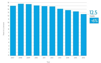 NCARB reports architects take 12.5 years on average to get their licenses, down from 14 years in 2013