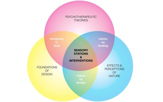 Exploring the Intersection of Design, Landscape, & Psychotherapy - An empirical based approach.