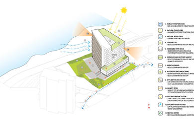 Student Housing - Sustainable Design