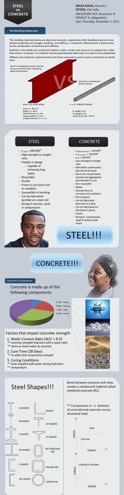 Steel vs. Concrete