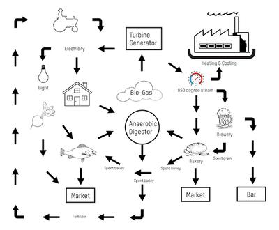 Manufacturing Life