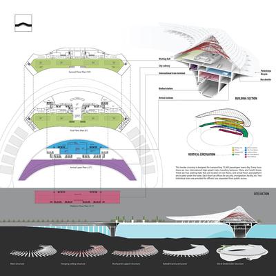 Orbis - Sustainable transportation hub