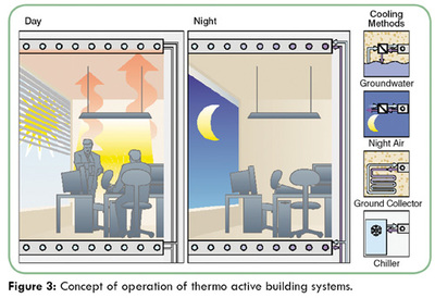 Optimizing Radiant Cooling Performance by a Predictive model for Energy efficiency and Comfort