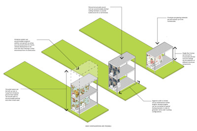 Greenline Incremental Housing
