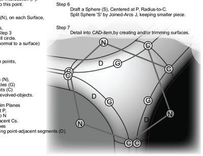 Tutorial - Tri-Curve Roundings