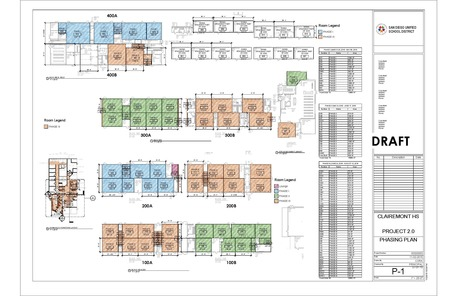 Closing up Clairemont High School Interior Upgrades project