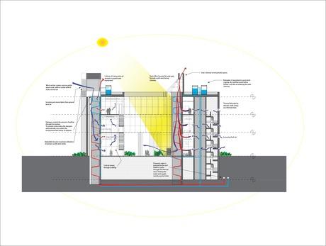 Comprehesive Building Design Studio sustainability concept diagram.
