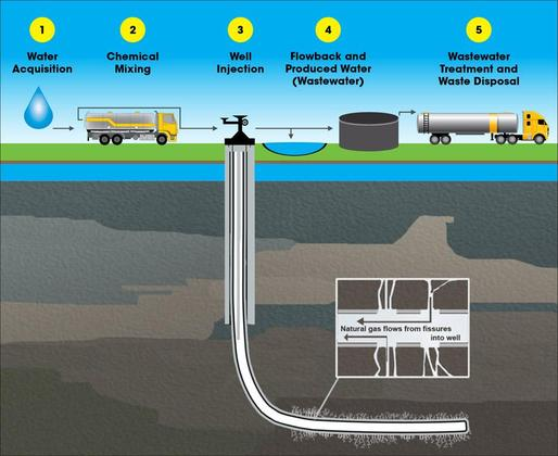 Hydraulic Fracturing Water Cycle diagram, via www2.epa.gov.