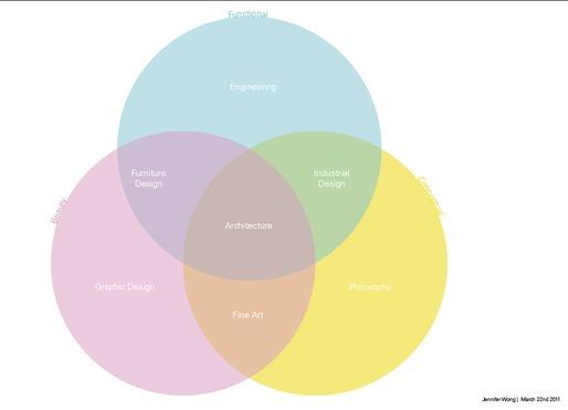 Architectural Venn Diagram, Jennifer Wong & Alexander Morley