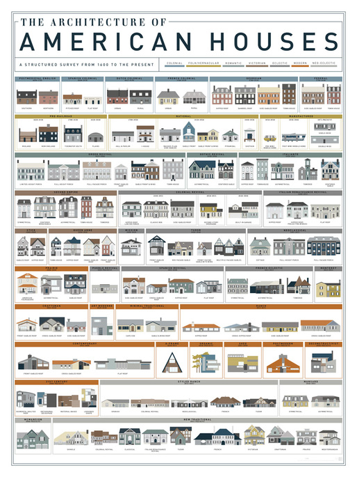 The Architecture of American Houses by Pop Chart Lab. Image via visualnews.com