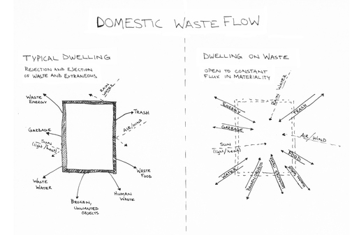 Construction Waste Dissertation