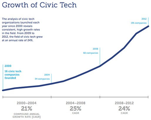 """Growth of Civic Tech"" from The Knight Foundation, image via The Atlantic Cities."