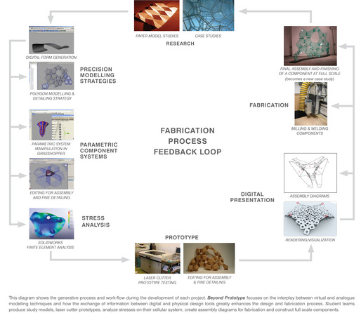 Fabrication Process Diagram