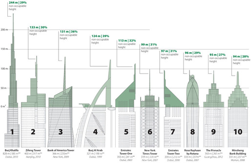 "Ten tallest ""Vanity Heights"" in the supertalls completed as of July 2013. (Graphic: CTBUH)"