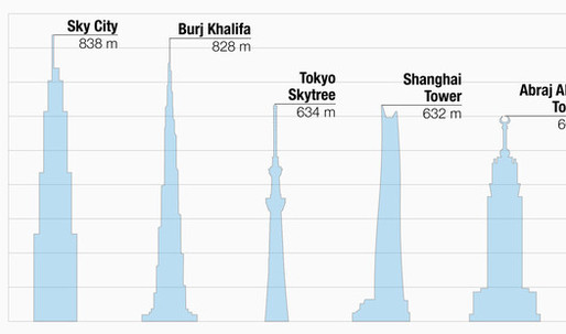 Sky City: World's tallest building, to be built in 90 days